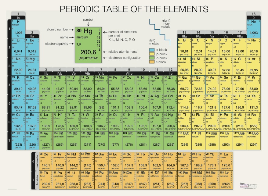 Search results for detailed periodic table printable for Ptable interactive